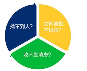 企業郵箱案例-長安汽車